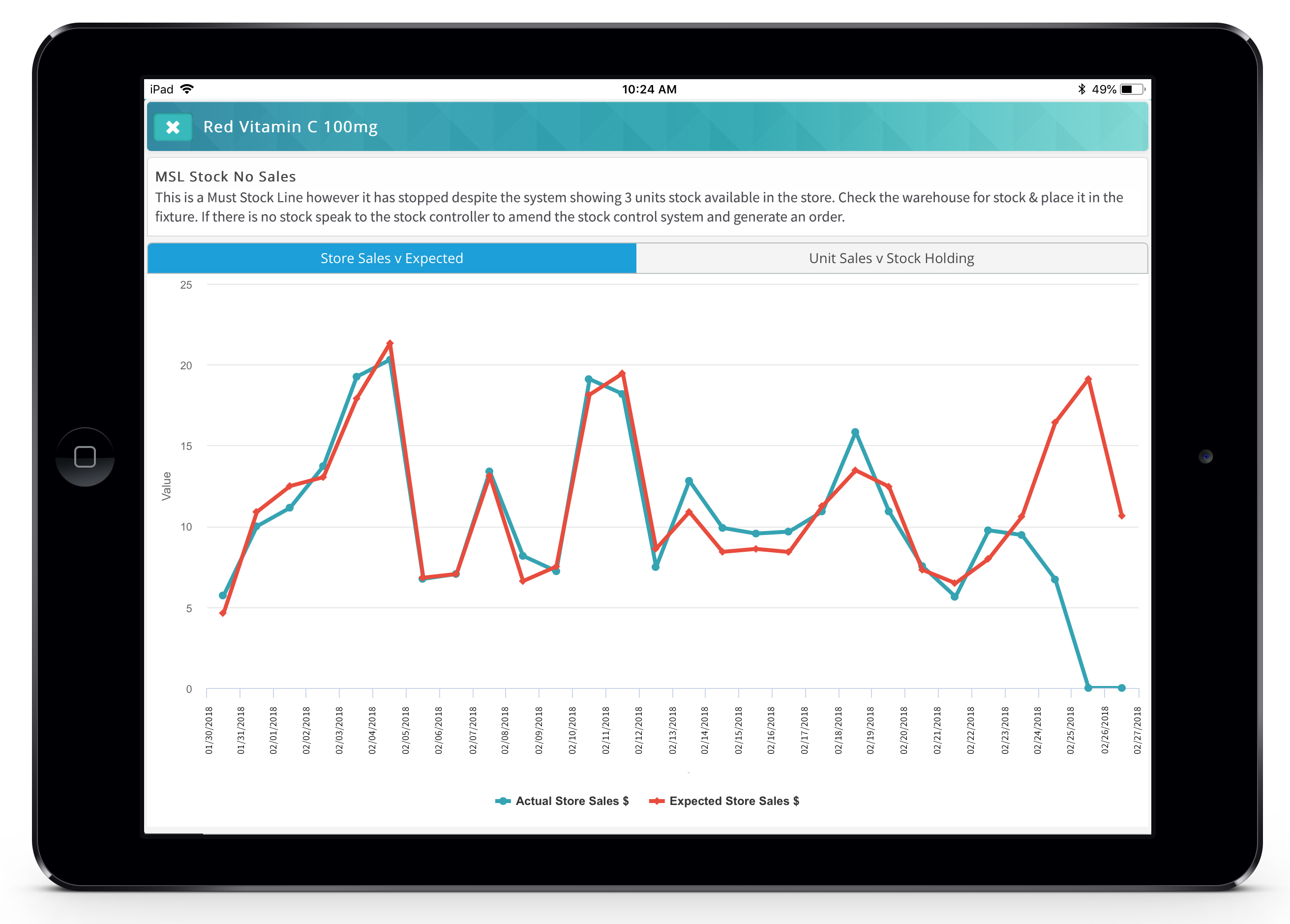 Electronic Point of Sale (EPoS) data provided by 20:20 Retail Data Insight
